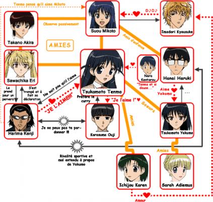Visuel Personnages et leur relation - Nom original:  (School Rumble)